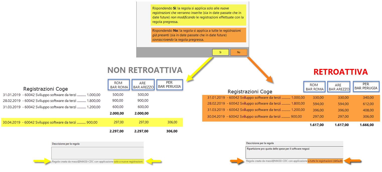 Centri di profitto e di costo: regola di registrazione e modifica - Report decorrenze
