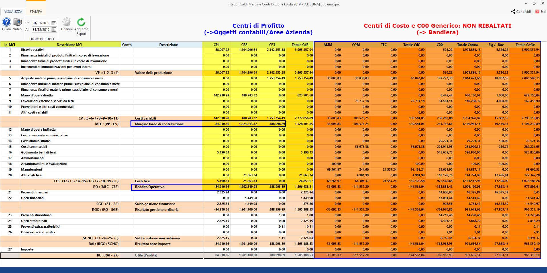 Centri di profitto e di costo: Report a Margine lordo di contribuzione - Valorizzazione di default
