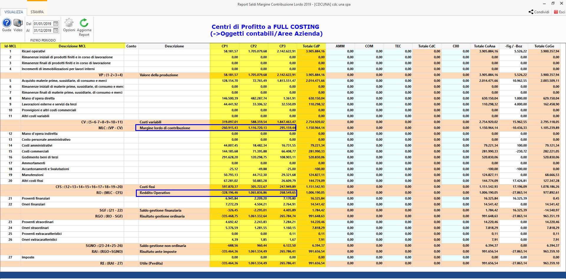 Centri di profitto e di costo: Report a Margine lordo di contribuzione - Full Costing
