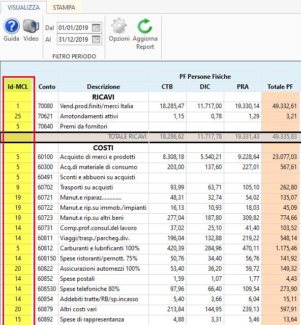 Centri di profitto e di costo: Report a Margine lordo di contribuzione - Report saldi per tutti i centri