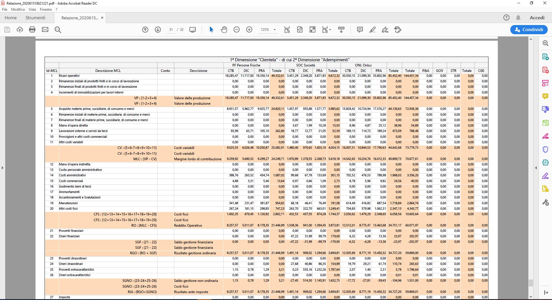 Centri di profitto e di costo: Report a Margine lordo di contribuzione - Report a MCL all'interno della relazione