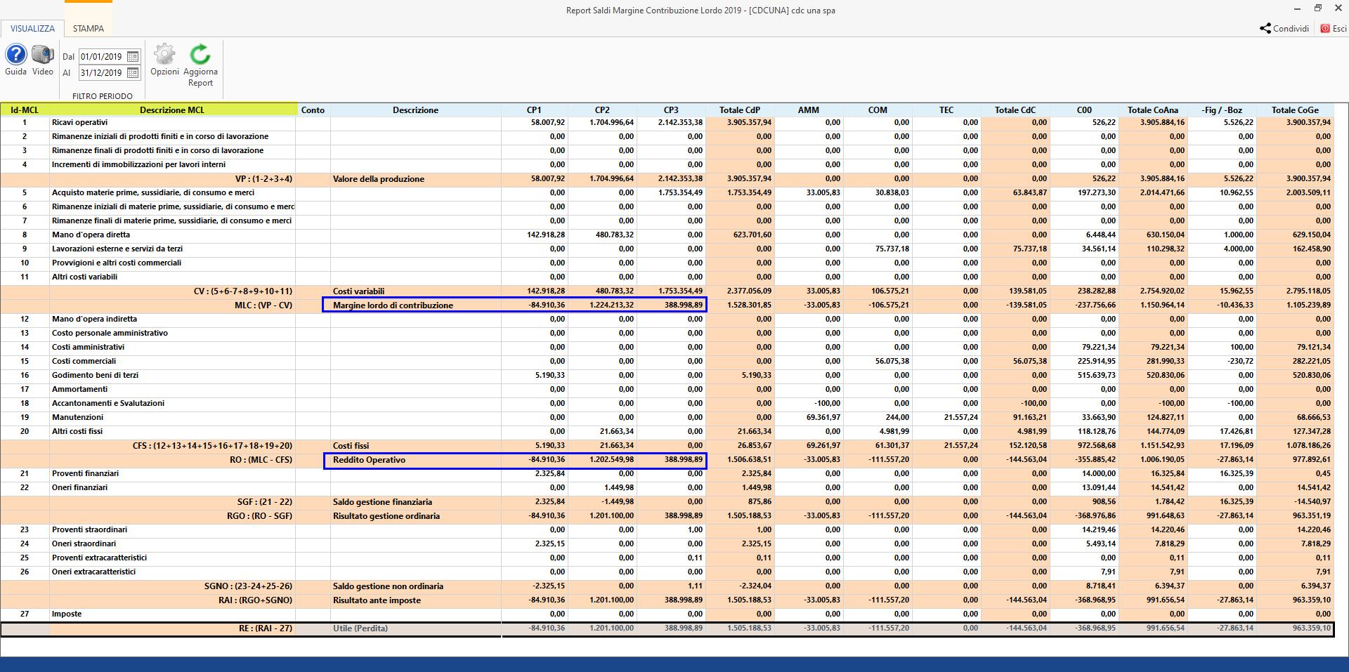 Centri di profitto e di costo: Report a Margine lordo di contribuzione - report sintetico
