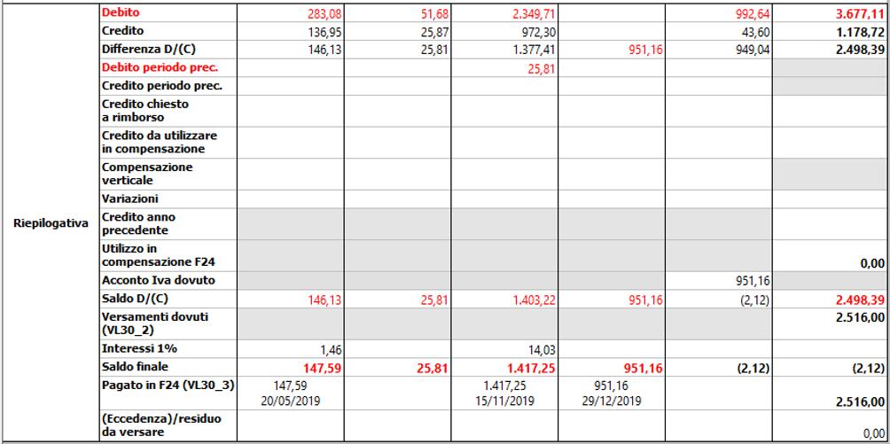 Contabilità separate: nuovo prospetto Riepilogo liquidazioni IVA - Riepilogativa di ogni periodo