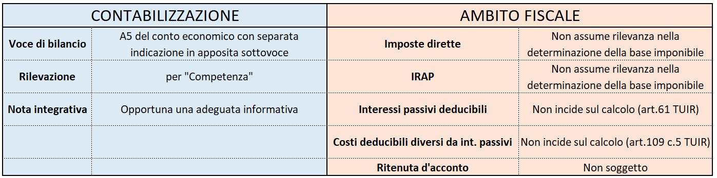Contabilizzazione contributo a fondo perduto Art. 25 Decreto Rilancio - Schema riepilogativo