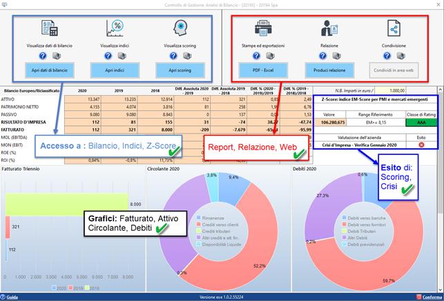 Controllo di Gestione: anticipazioni Analisi di Bilancio Sintetica - Dashboard riepilogativa