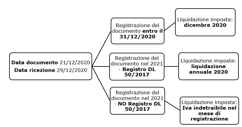 Detrazione Iva delle fatture a cavallo d'anno - Schema normativa