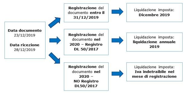 Detrazione IVA delle fatture a cavallo d'anno 2019-2020 - schema riepilogativo