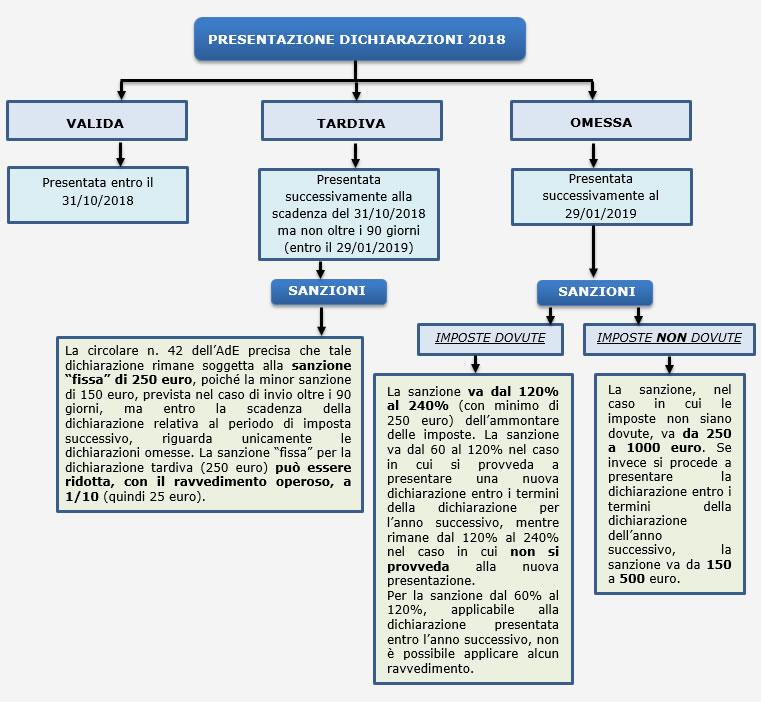 Dichiarazione Tardiva 2018 Termini E Sanzioni Integrato Gb