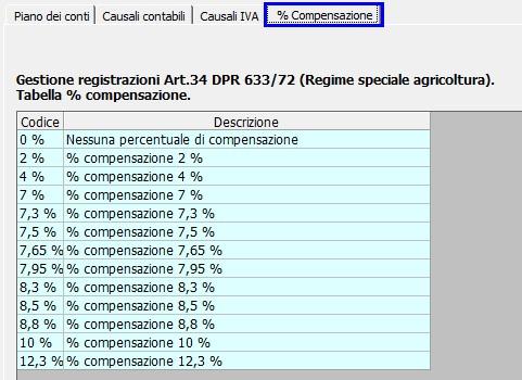 Elenco delle percentuali di compensazione