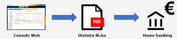 Fatturazione: emissione Ri.Ba da Console - Creazione file