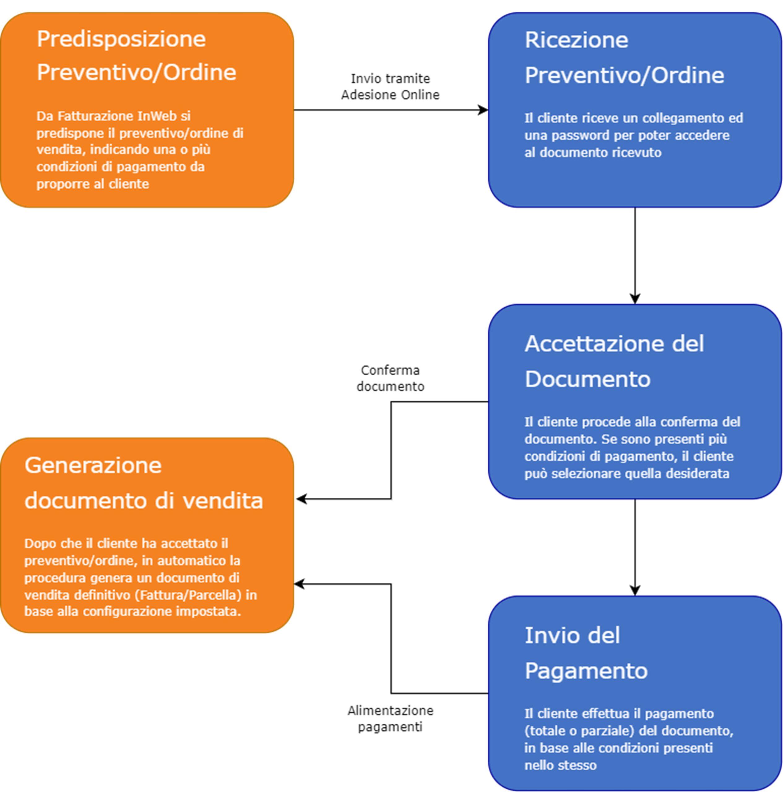 Fatturazione inWeb: invio documenti tramite Adesione Online: funzionamento procedura on-line
