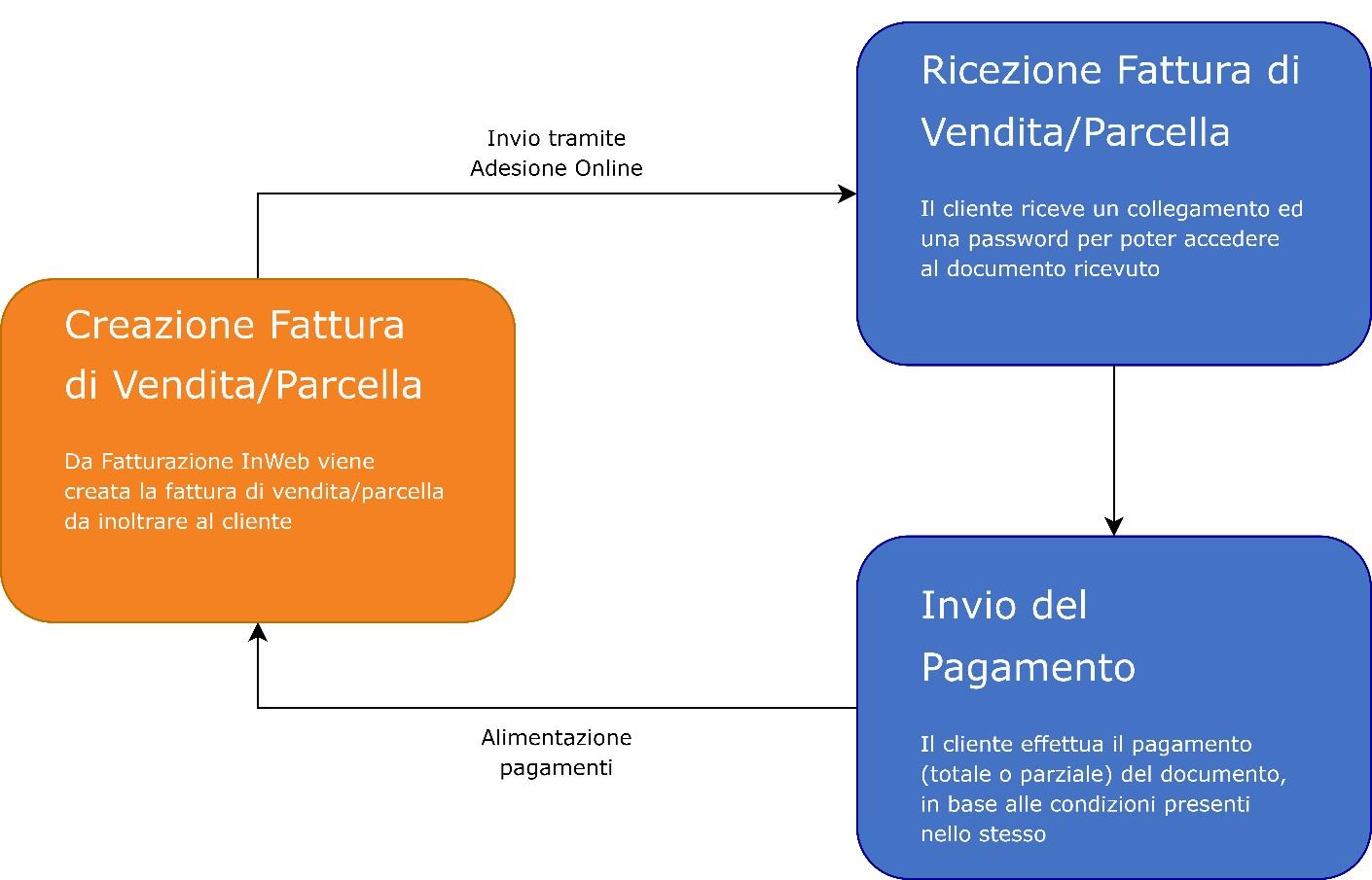 Fatturazione inWeb: invio documenti tramite Adesione Online: procedura fatture parcelle
