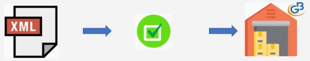 Fatturazione Web: anteprima gestione Magazzino - INTEGRATO GB - schema inserimento dati