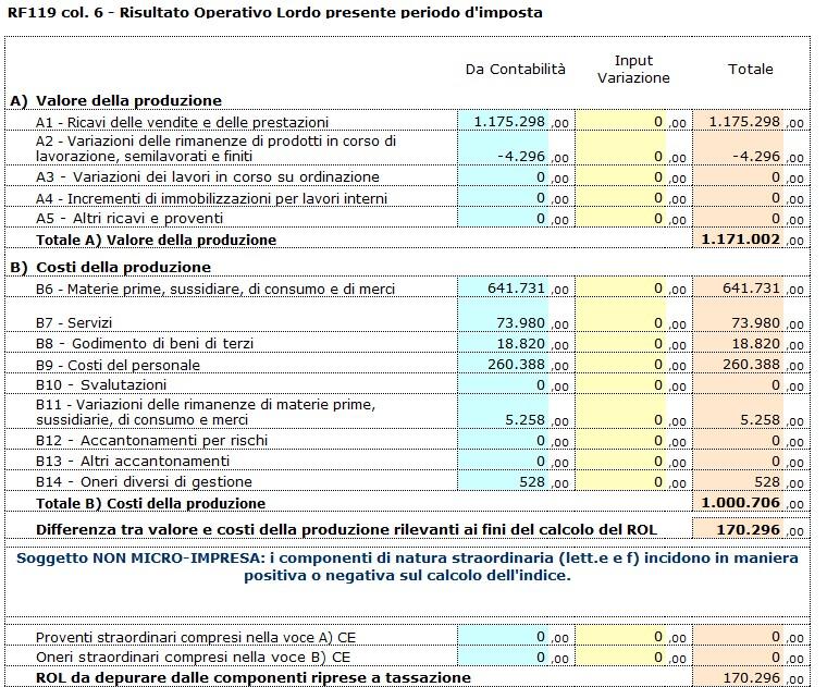 Redditi 2020: deducibilità degli interessi passivi per i soggetti IRES - Differenza tra valore dei costi e della produzione