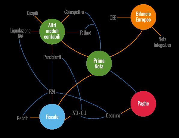 I pacchetti che compongono il software commercialisti INTEGRATO GB