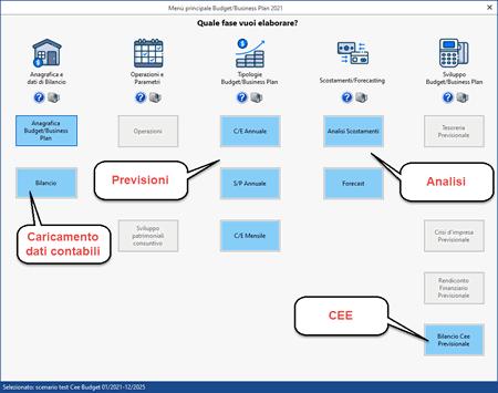 Budget e Business Plan con il software Controllo di Gestione