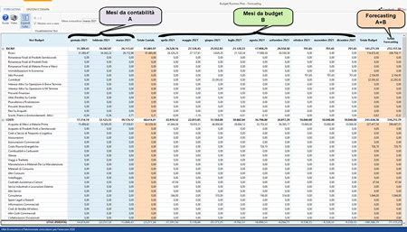 Forecasting con il software Budget e Business Plan GB