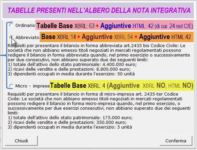 Tabelle albero Nota Integrativa